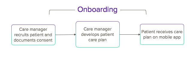 Patient Onboarding Workflow