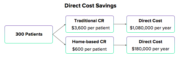 Hybrid CR Direct Cost Savings