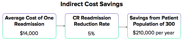 Hybrid CR Indirect Cost Savings