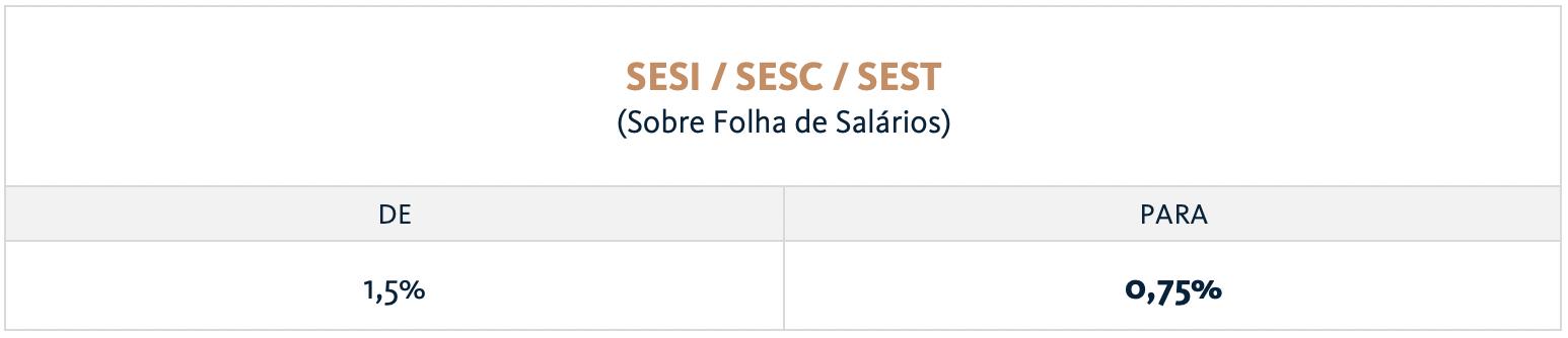 Tabela sobre alteração em alíquota de contribuições aos servições sociais autônomos do SESI / SESC / SEST