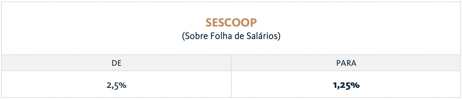 Tabela sobre alteração em alíquota de contribuições aos servições sociais autônomos do SESCOOP