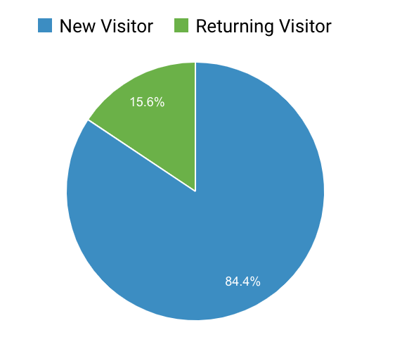 15.6% of the users were returning users