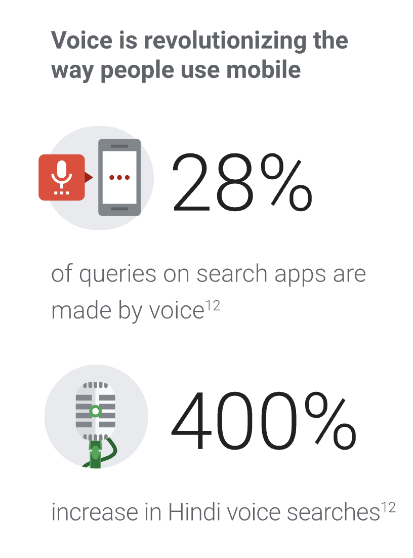 28% of all searches are now done via Voice and an increase of 400% has been seen in thee number of Hindi voice searches.
