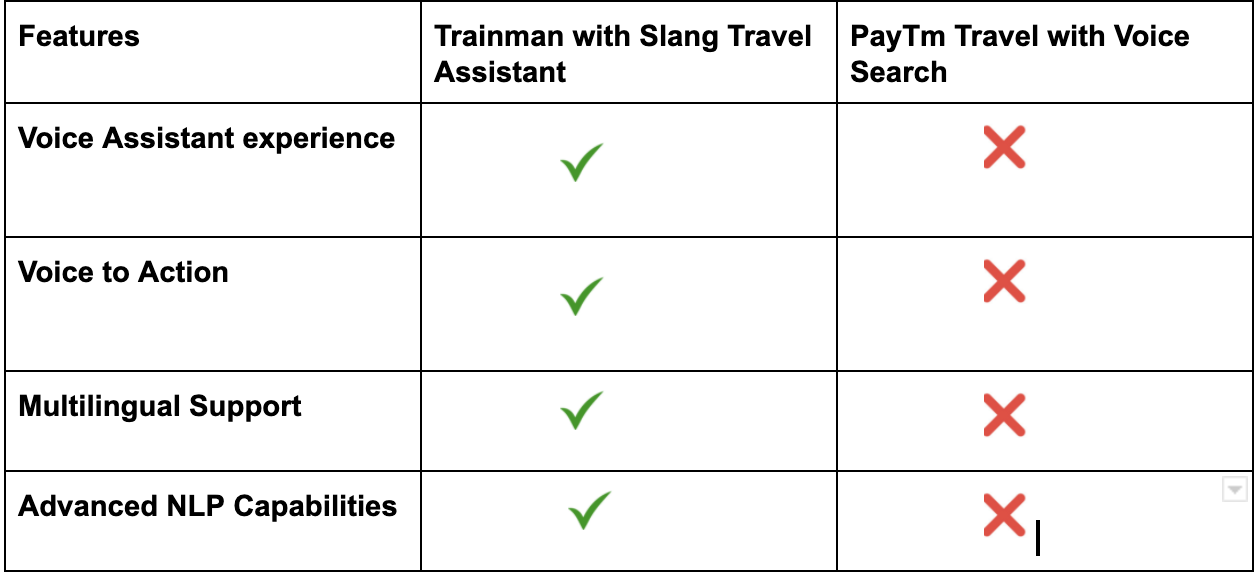 Slang Travel Voice Assistant v/s PayTm Travel with Voice Search