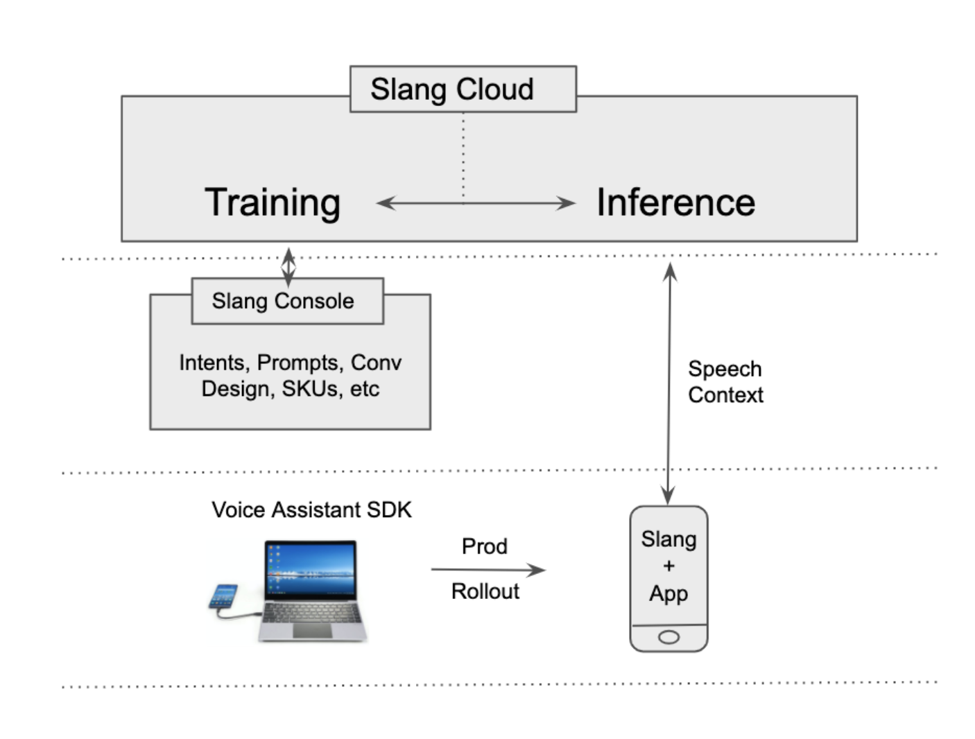 Slang's original VAX model
