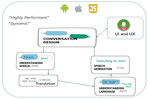 The components of an In-App Voice Assistant