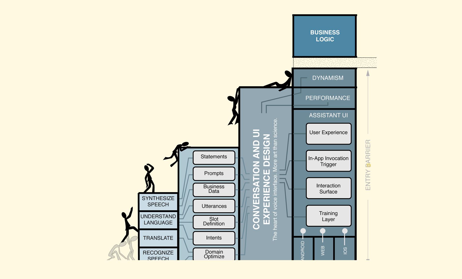 Complexities in building an In-App Voice Assistant vs Slang Method