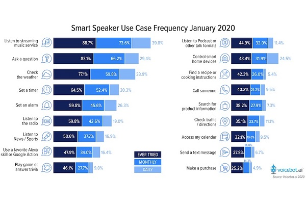 Smart Speakers use case by Voicebot.ai