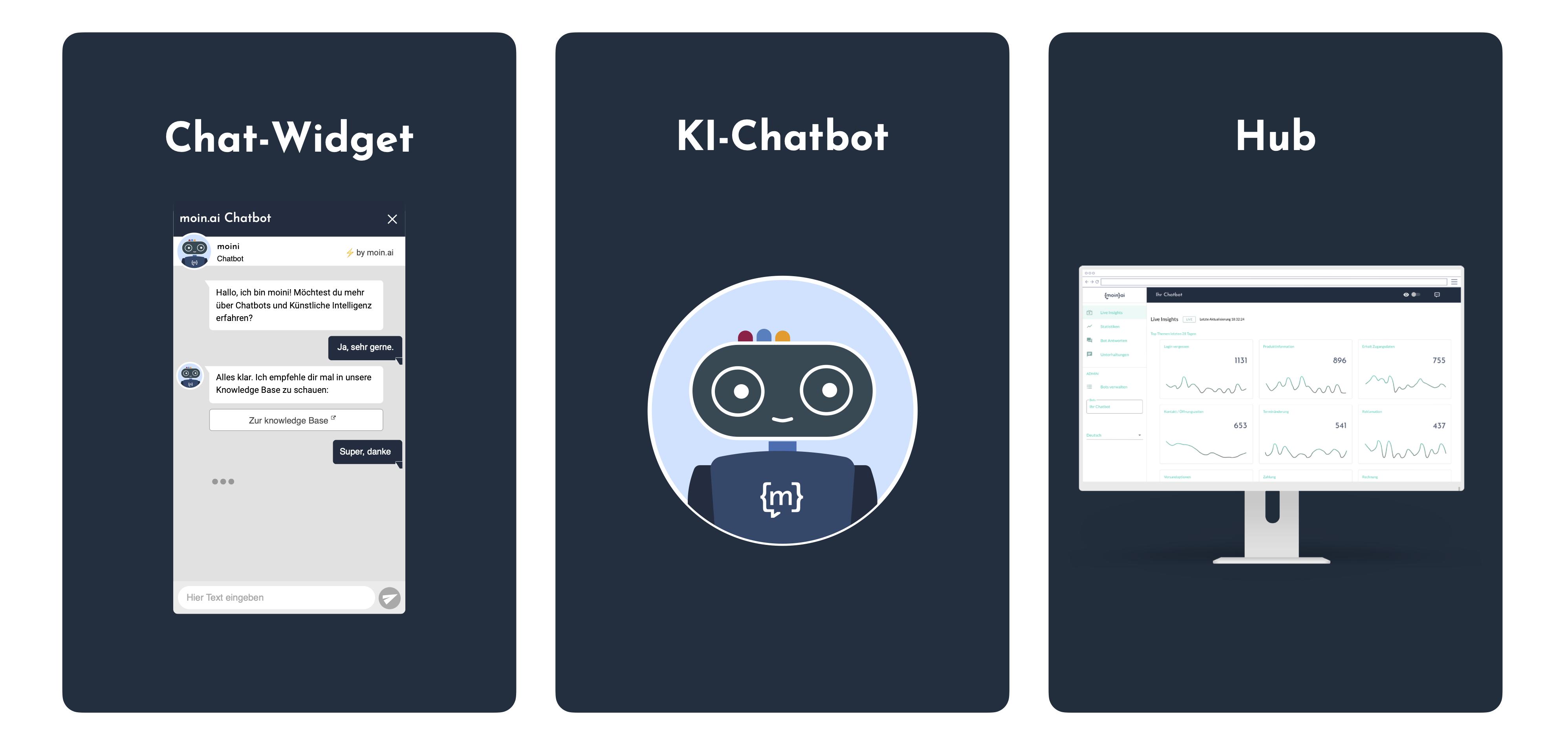 Die Bestandteile von moinAI (Chat-Widget, KI-Chatbot, Hub)