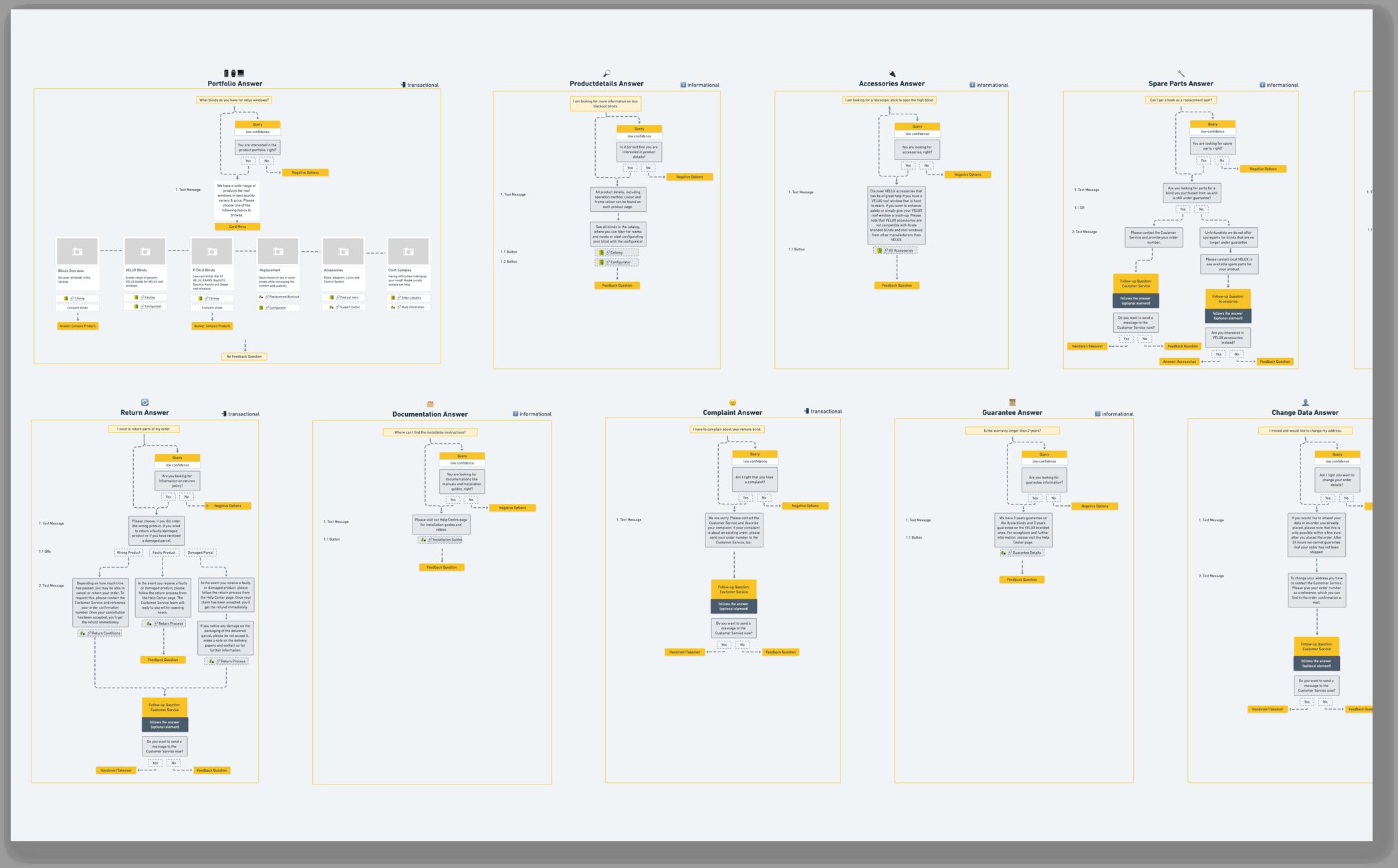Mindmap eines Chatbot
