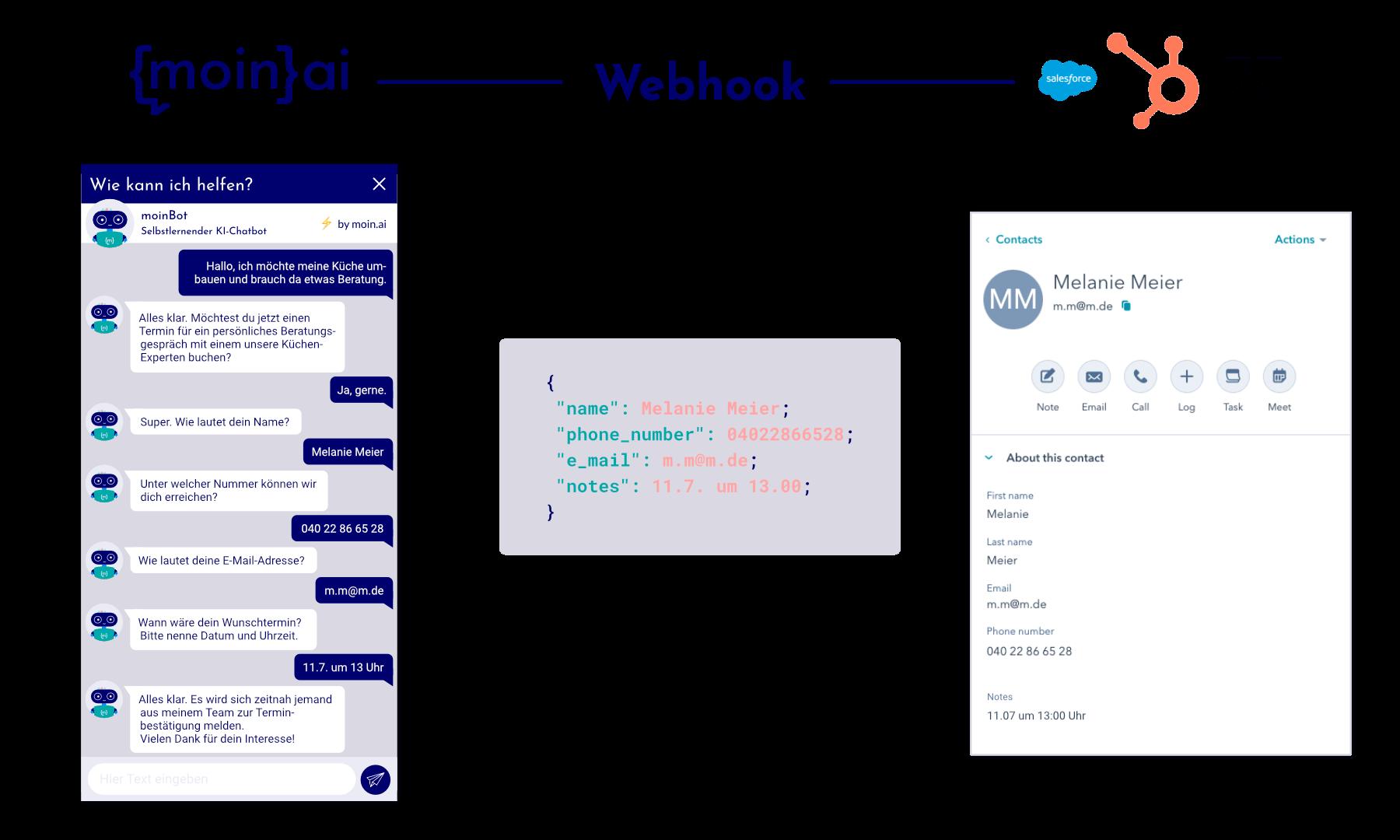 Ein Chat-Verlauf aus dem Informationen per Code an andere Integrationen automatisch übermittelt werden.