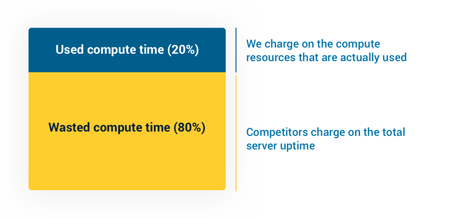 A graphic showing 20% Used Compute Time, 80% Wasted Compute Time.