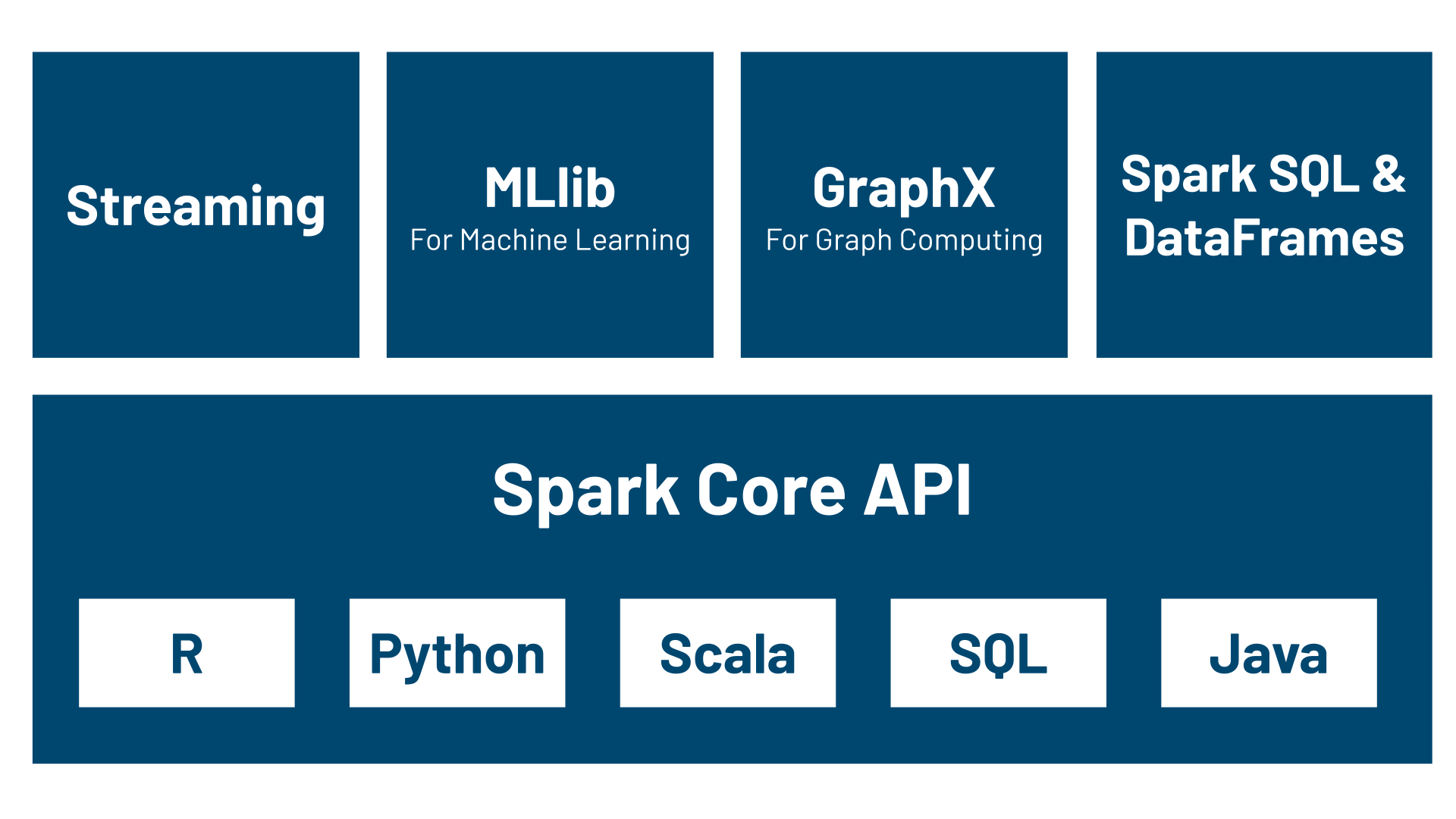 Apache Spark Ecosystem: Streaming, MLlib, GraphX, SparkSQL & Dataframes, Spark Core API.
