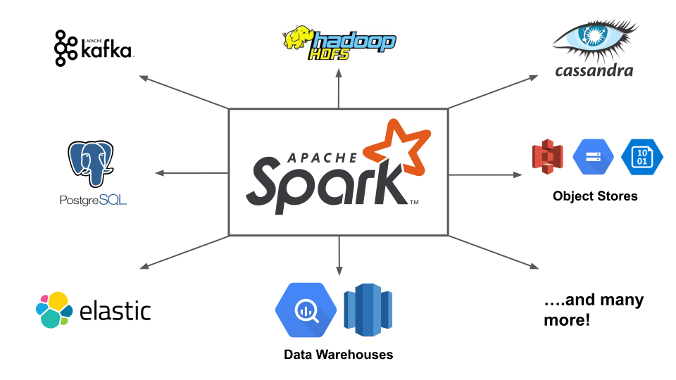 Apache Spark logo in the middle of other logos: Kafka, Object Stores, SQL Databases, ...