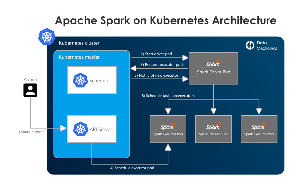 Apache Spark on Kubernetes Architecture