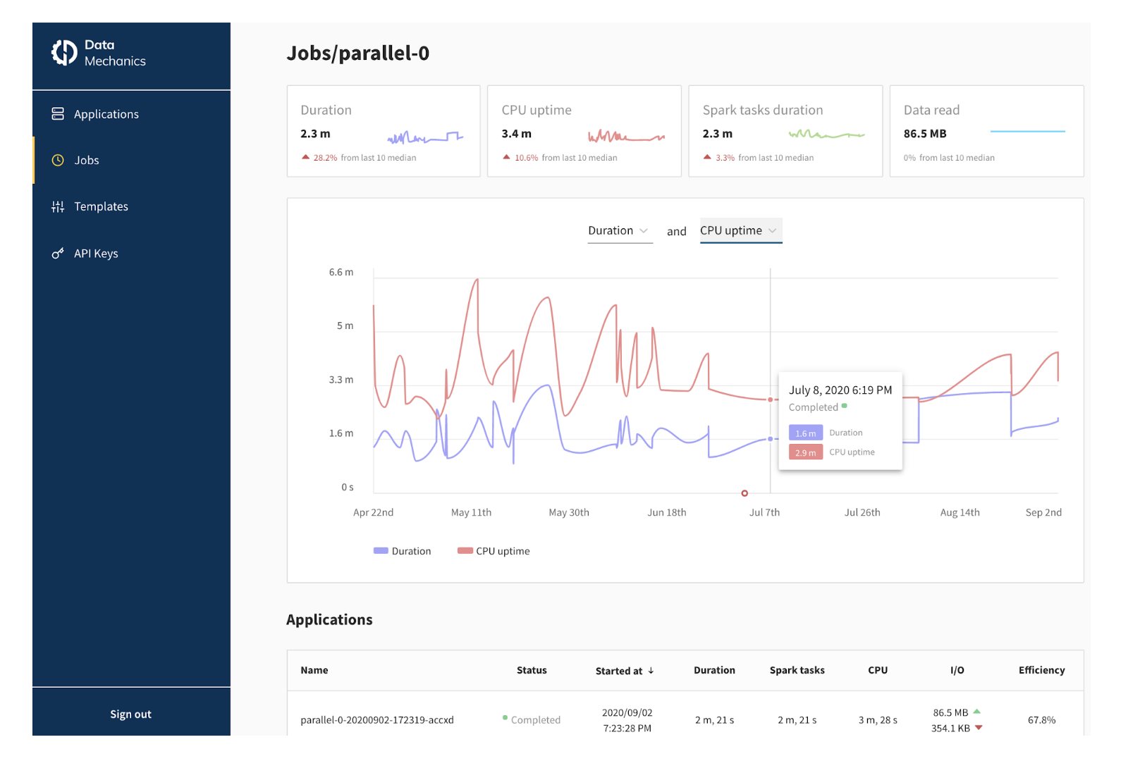 Monitoring dashboard in the Data Mechanics platform.