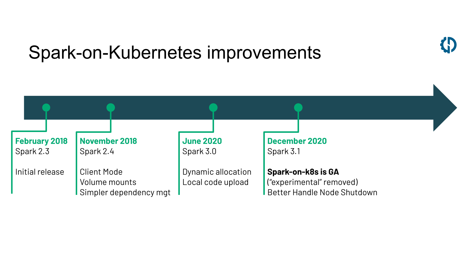 Timeline of improvements to Spark on Kubernetes