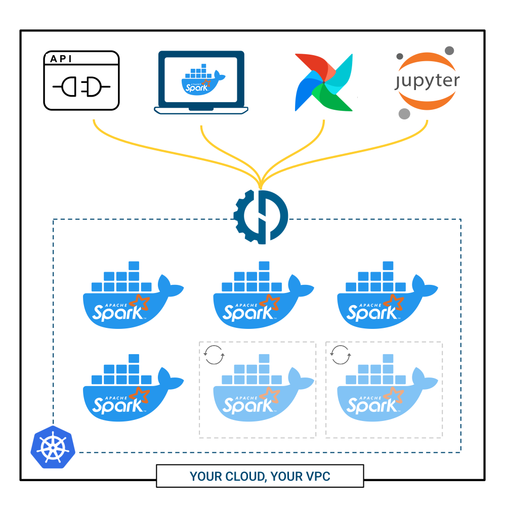 Data Mechanics Architecture: Dockerized Spark applications running on a Kubernetes cluster.