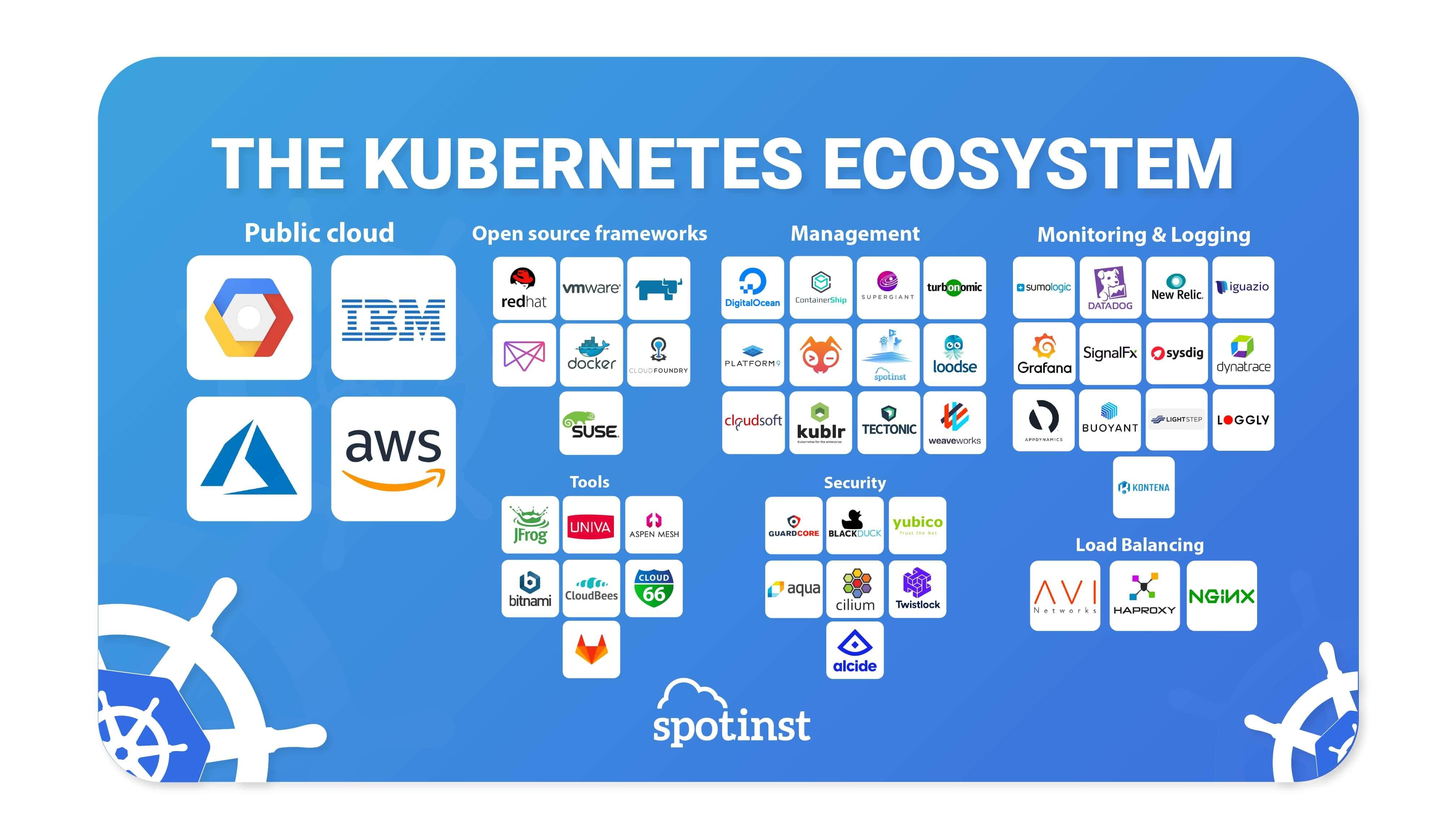 Kubernetes Ecosystem by Spotinst