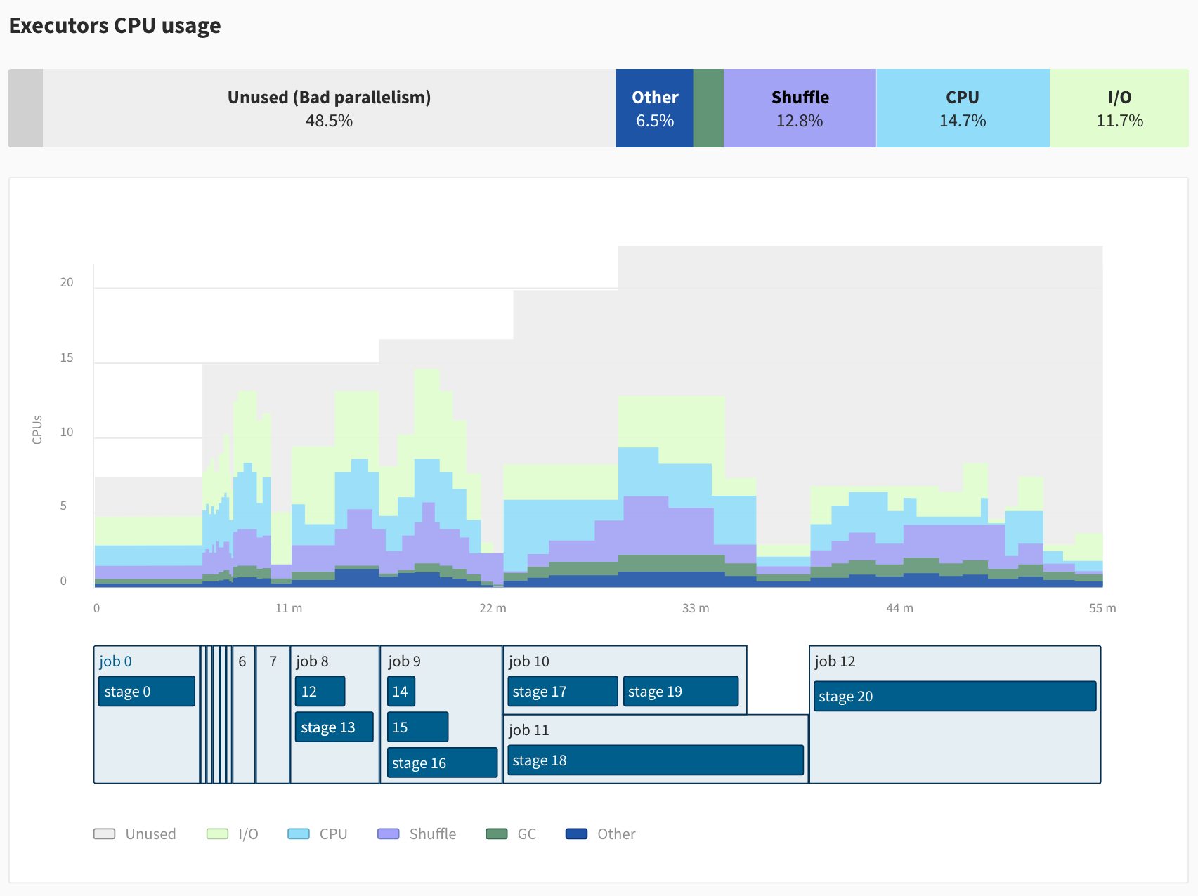 Data Mechanics Delight - Executor CPU Usage and Parallelism Issues - Better Spark UI