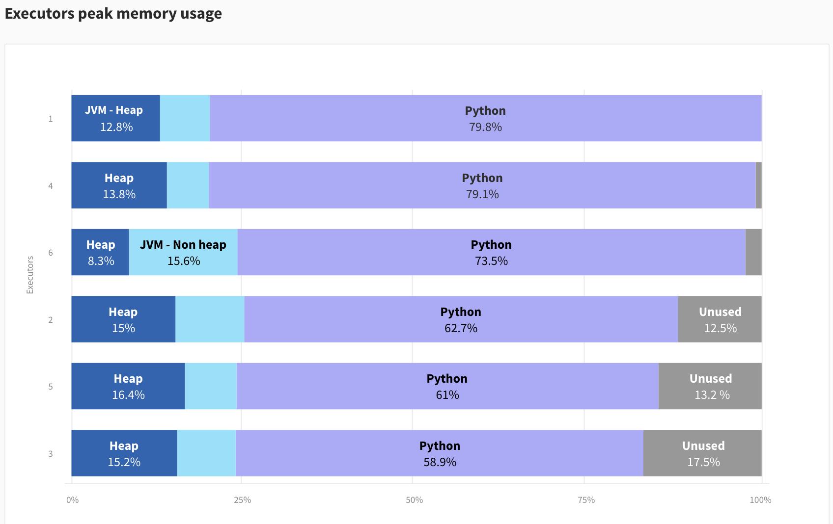 Data Mechanics Delight - Out Of Memory (OOM) - Better Spark UI