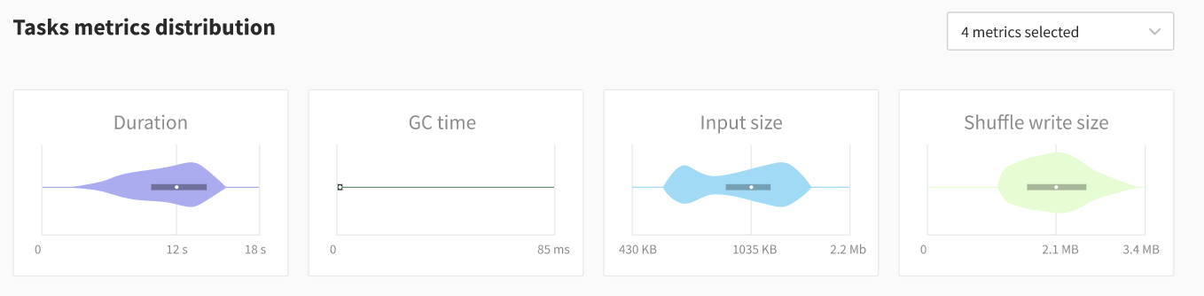 Data Mechanics Delight - Stage & Executor Pages - Better Spark UI