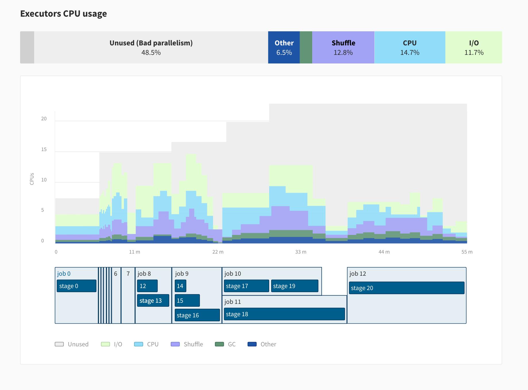 Data Mechanics Delight UI