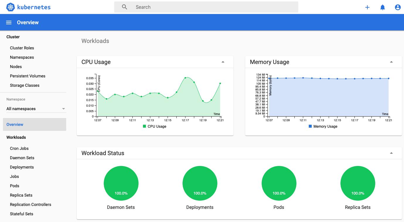 Kubernetes Monitoring Dashboard