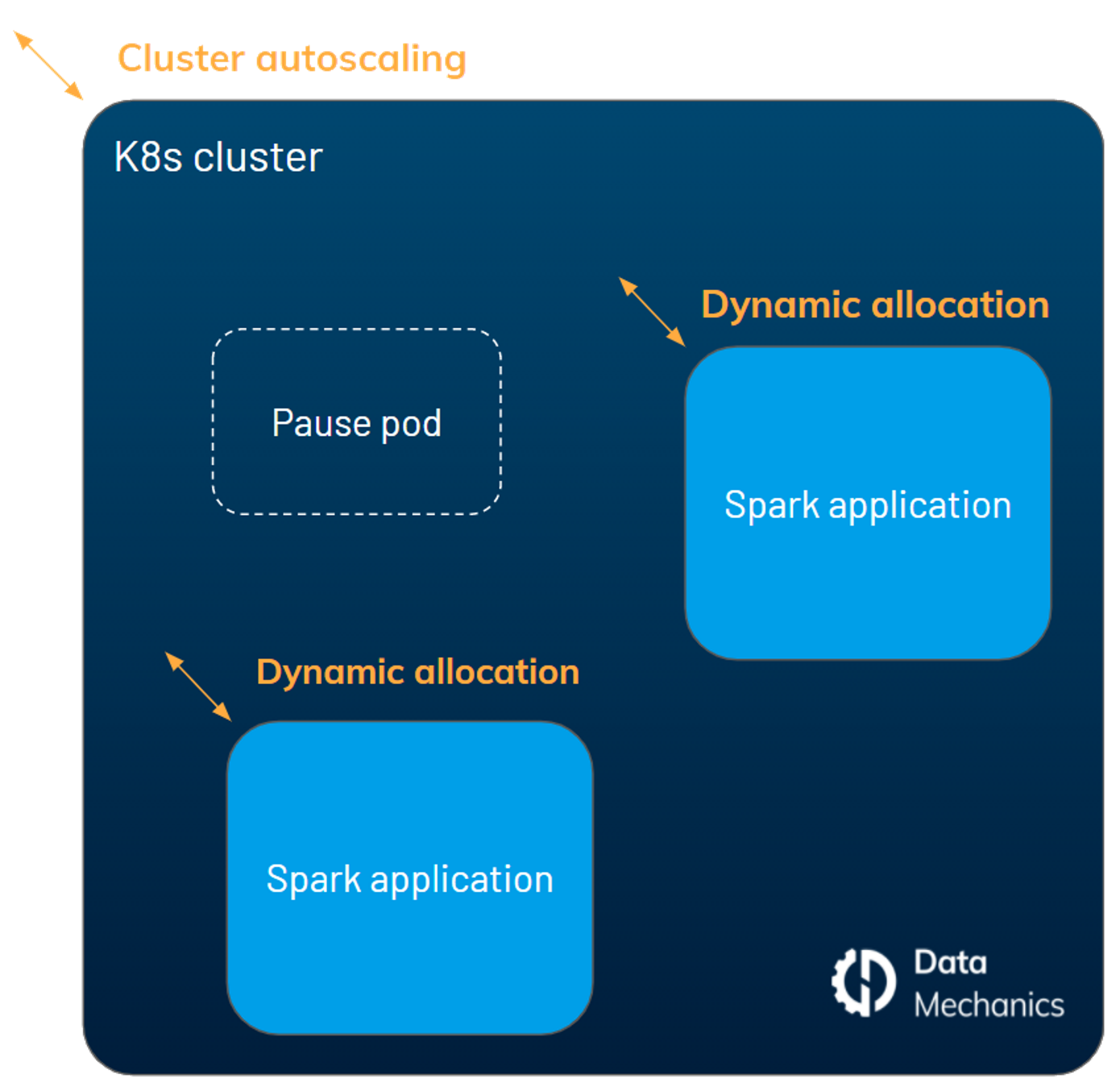 Kubernetes Cluster Dynamic Allocation and Autoscaling for Apache Spark