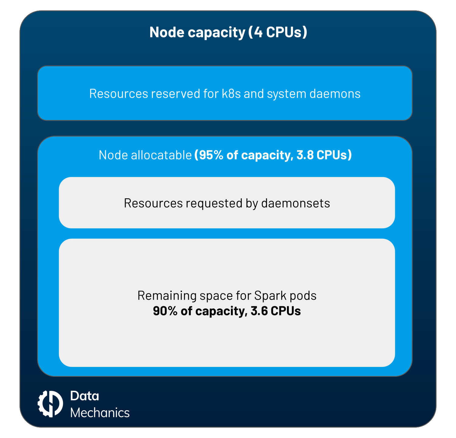 Overheads from Kubernetes and Daemonsets for Apache Spark Nodes