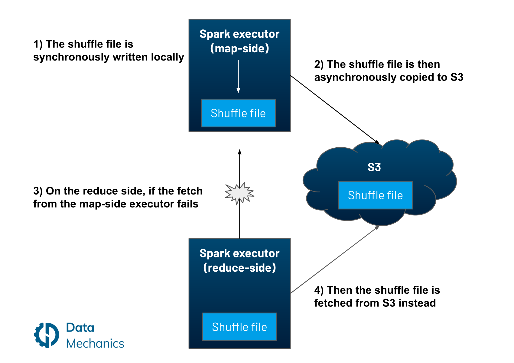 [SPARK-25299] Using remote storage to store shuffle files without impacting performance