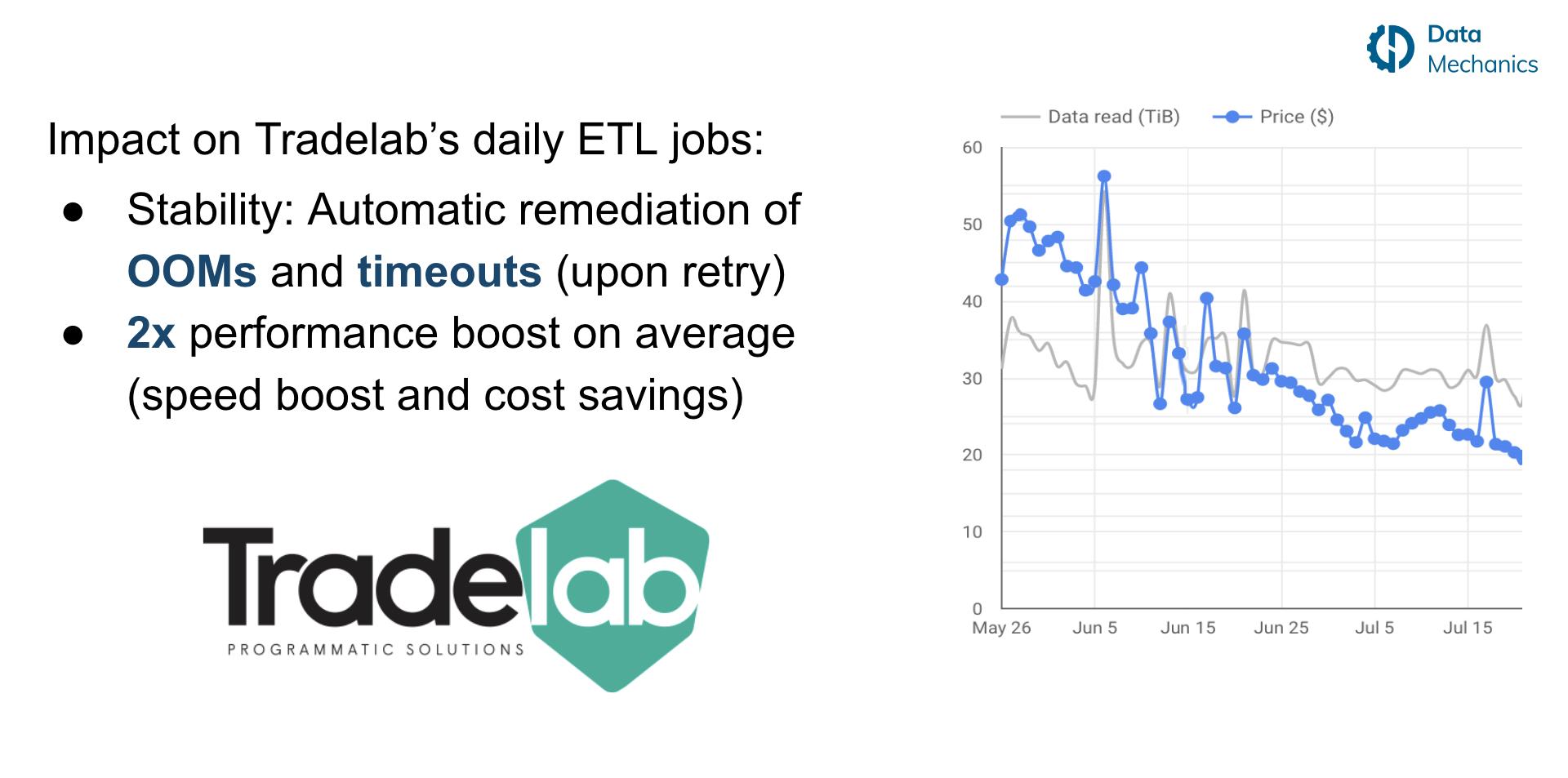 2x Performance Boost on average on Tradelab'