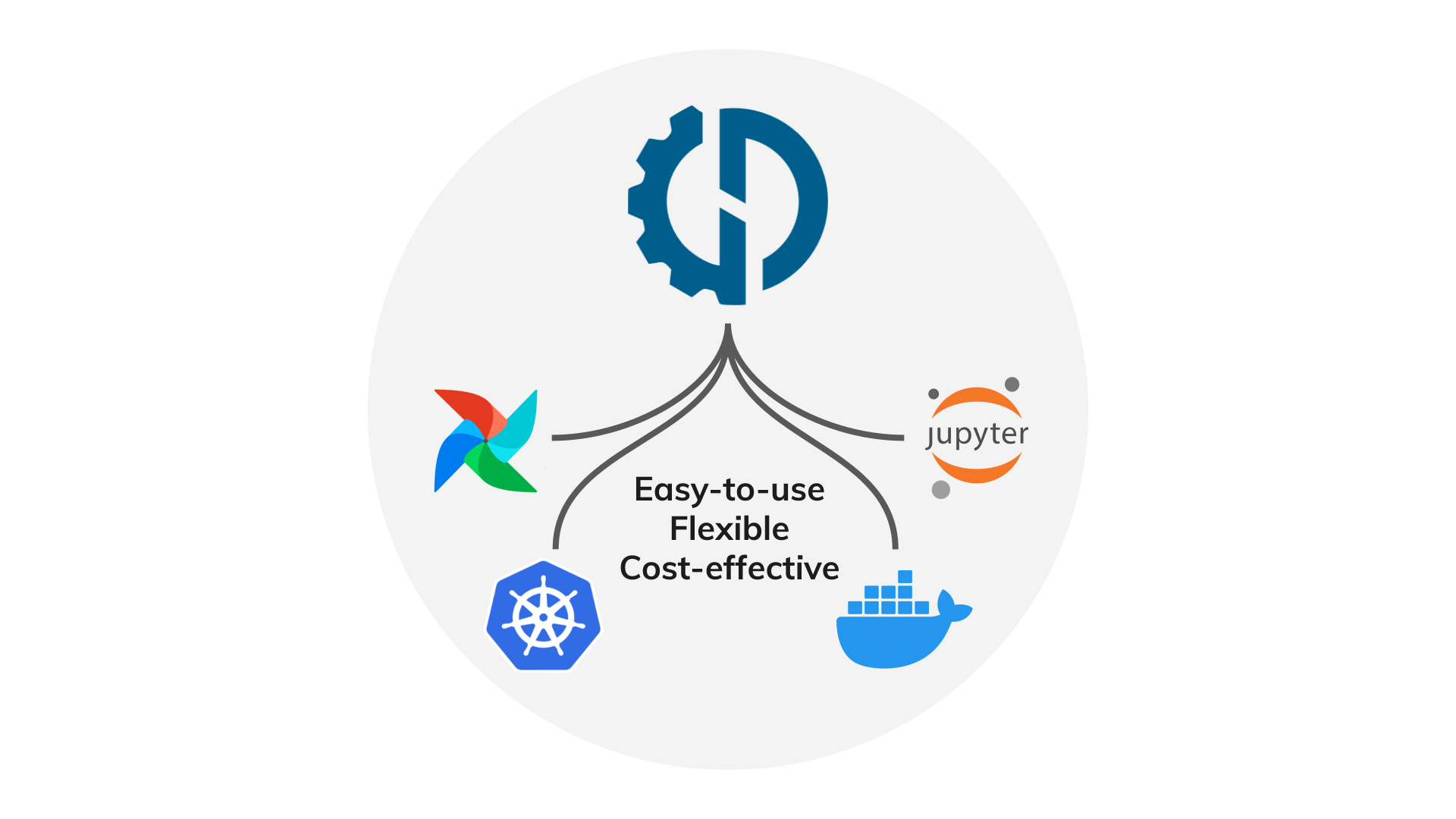 Data Mechanics' Native Integrations With Jupyter, Docker, Kubernetes, Airflow