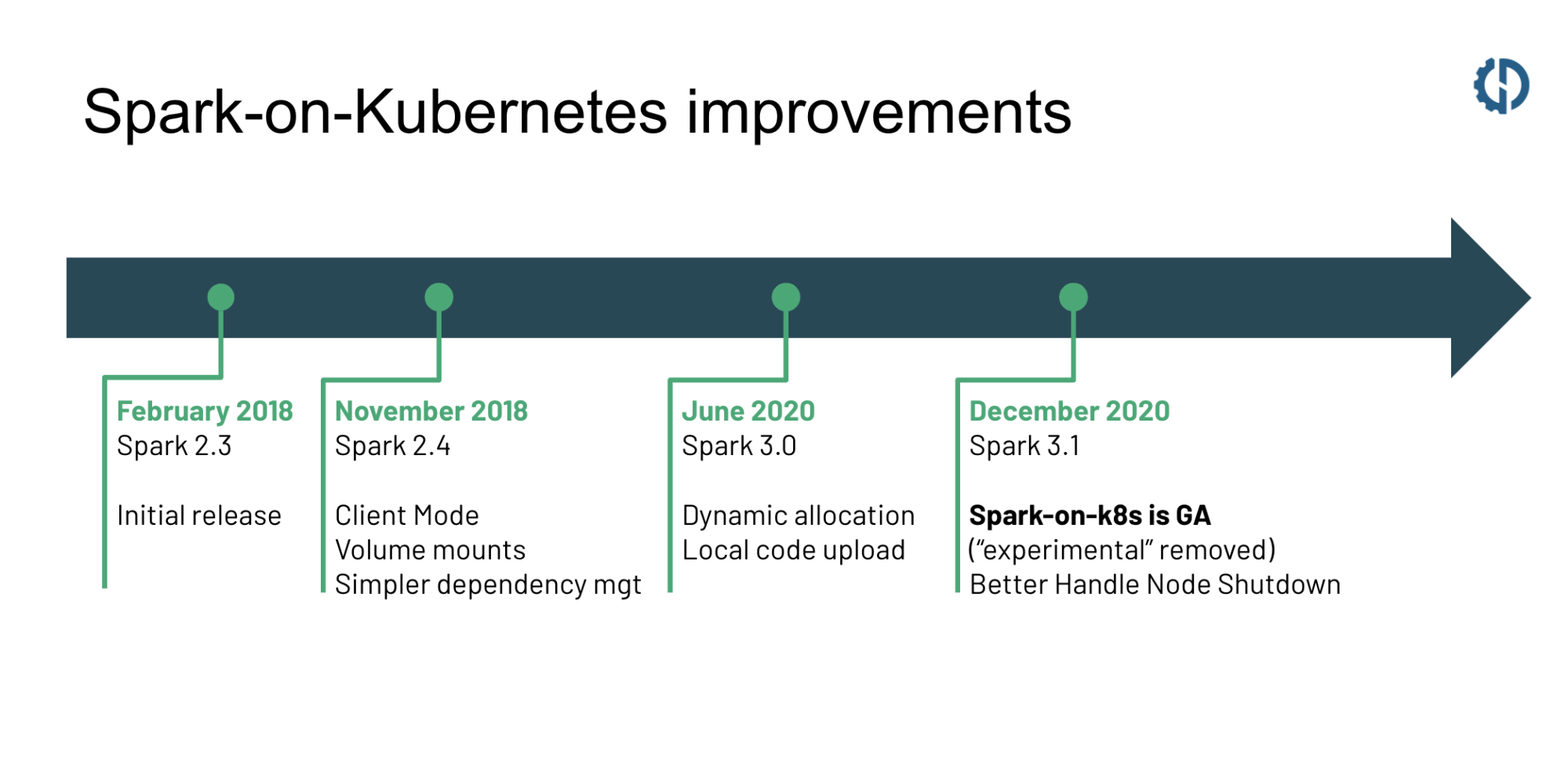 Improvements to Spark on Kubernetes