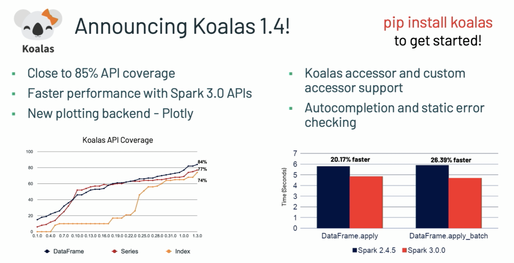 Koalas 1.4 Announcement & Key Performance Improvements
