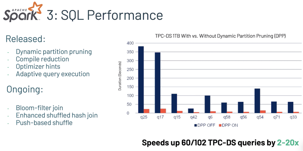 Apache Spark SQL Performance Benchmark