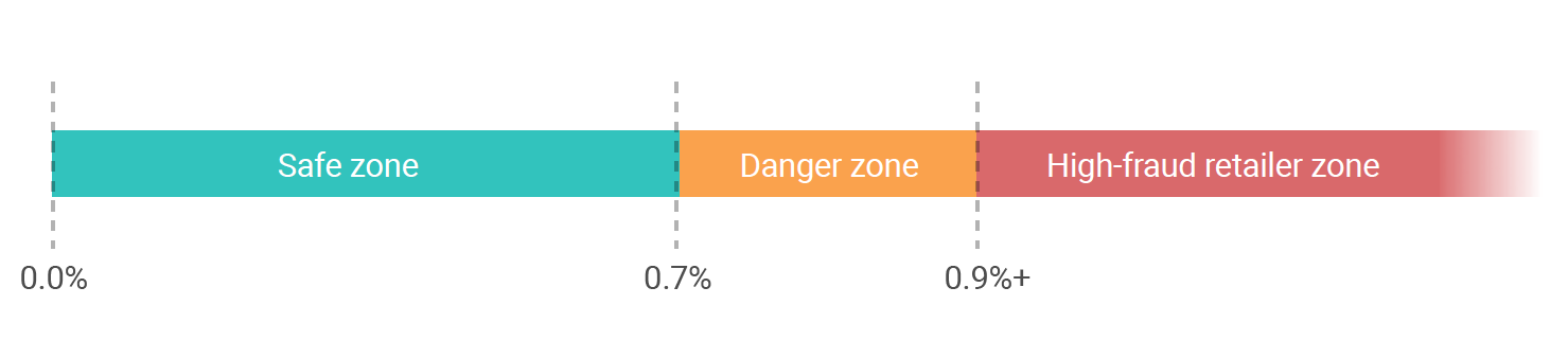 Safe zone, danger zone, high-fraud retailer zone graph