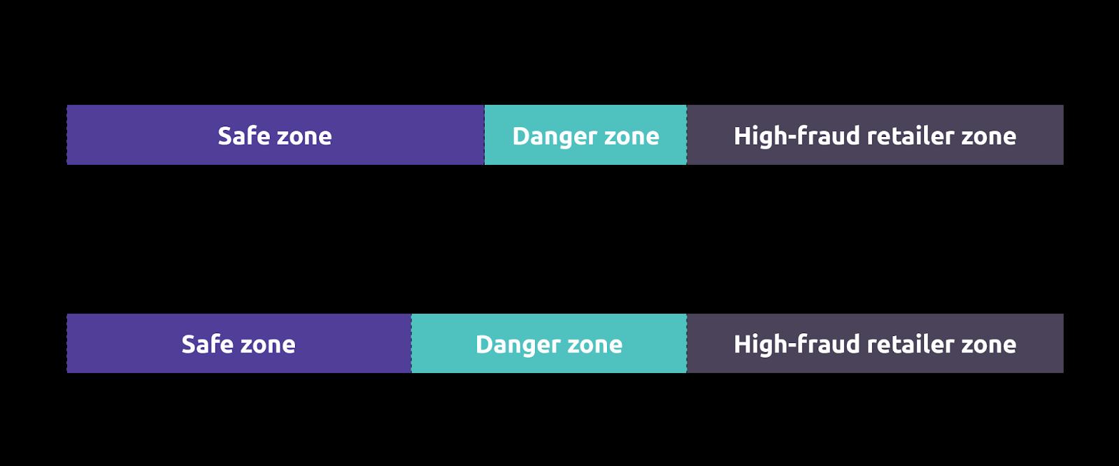 Chargeback safe zone