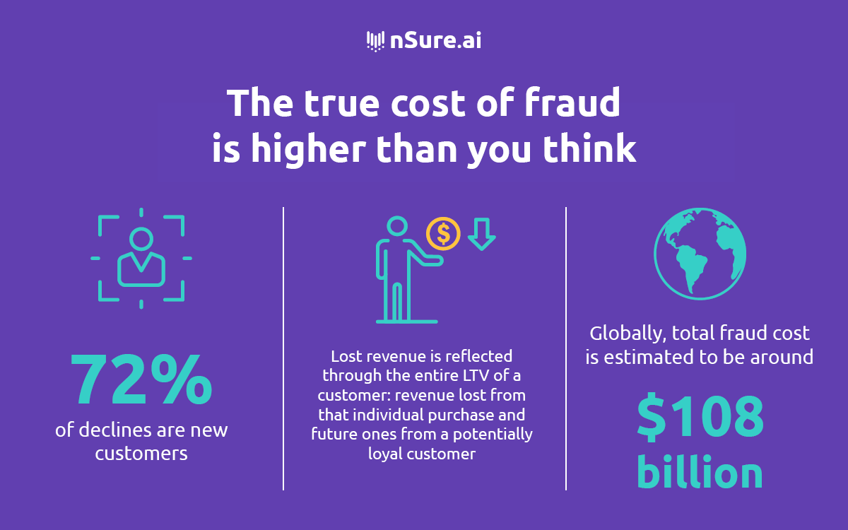 The true cost of fraud is higher than you think