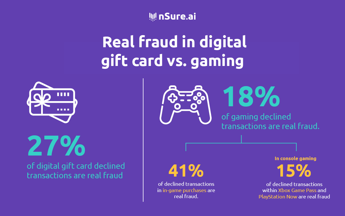 Real fraud in digital gift card vs. gaming