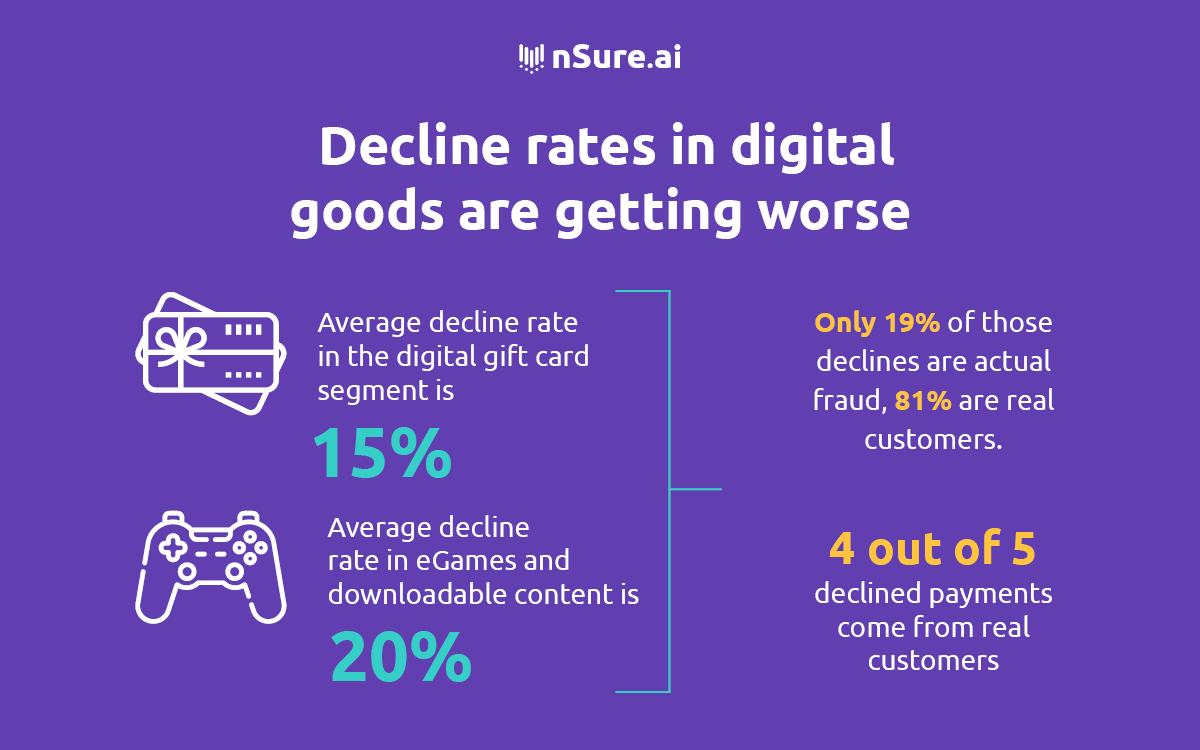 Decline rates in digital goods are getting worse