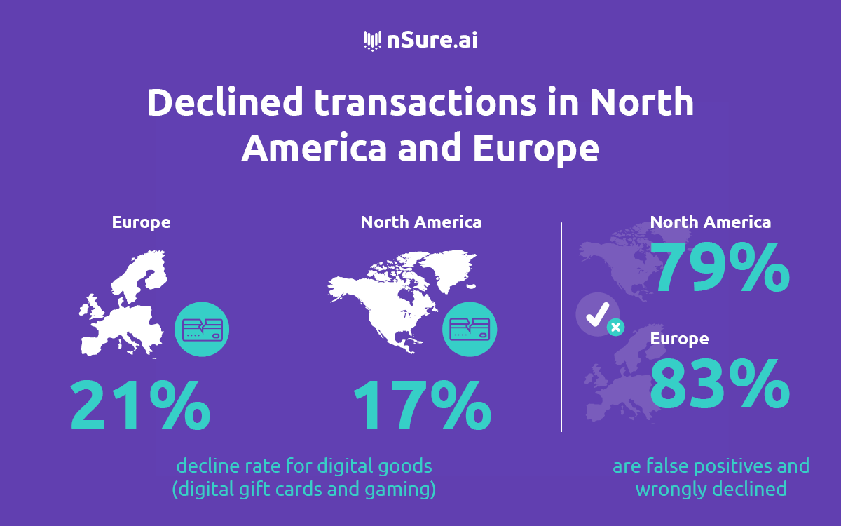 Declined transactions in North America and Europe