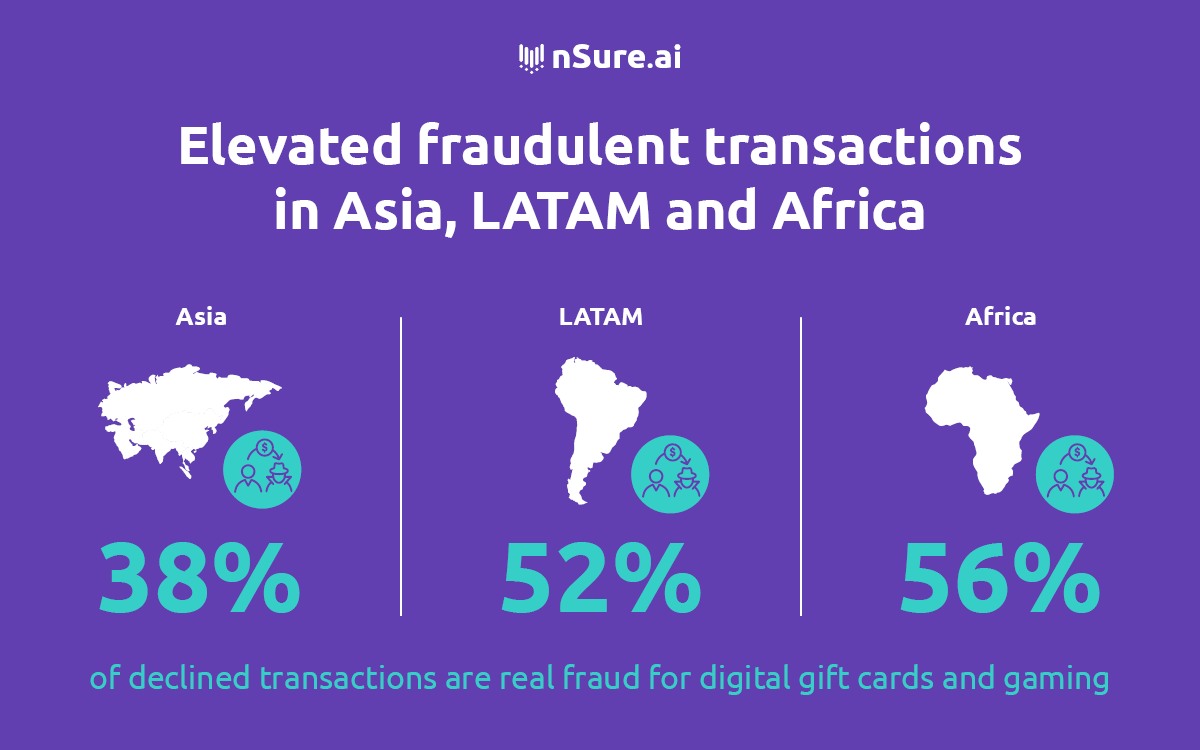 Elevated fraudulent transactions in Asia, LATAM and Africa