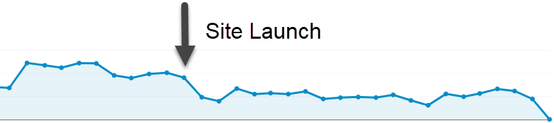 Bad Site Launch- SEO Impacts - Transistor