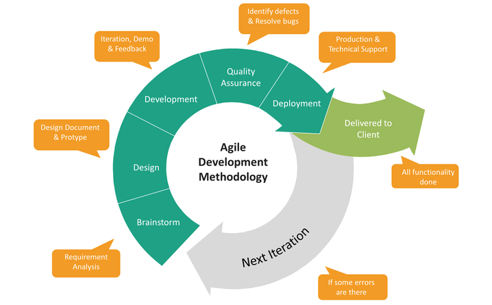 Introduction To Agile Methodology