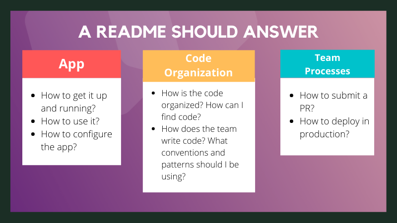 App How to get it up and running? How to use it? How to configure the app? Code organization How is the code organized? How can I find code? How does the team write code? What conventions and patterns should I be using? Team processes How to submit a PR? How to deploy in production?