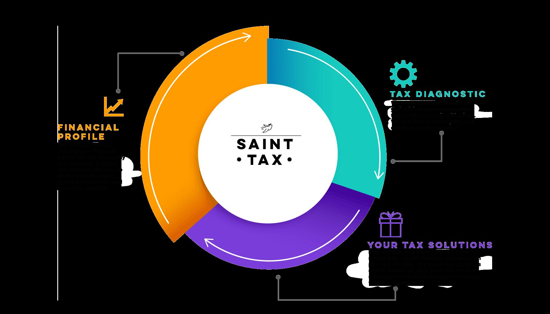 Saint Tax Cycle