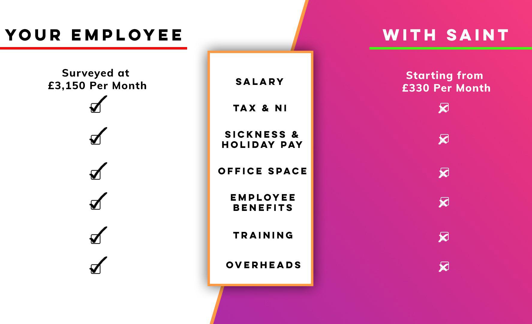 Virtual Assistant vs Normal Employee Comparison