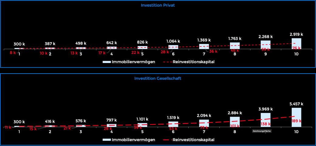 Screenshot vom Kalkulationstool