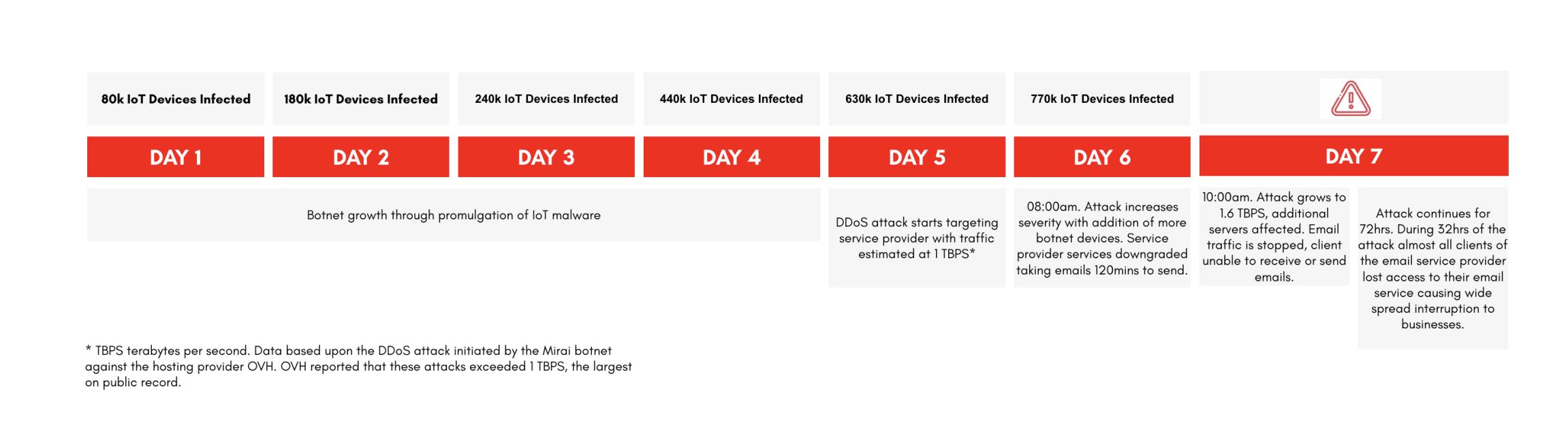 IoT DDoS Attack Methodology